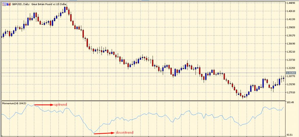 Momentum indicator on a chart