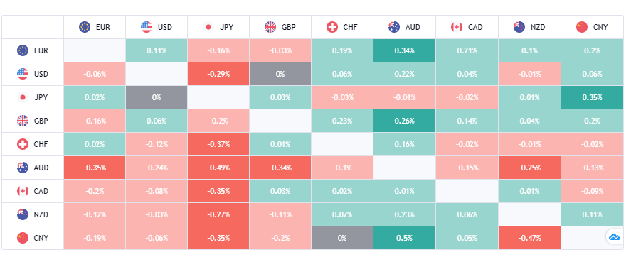 MottoFX Review Forex Heatmap