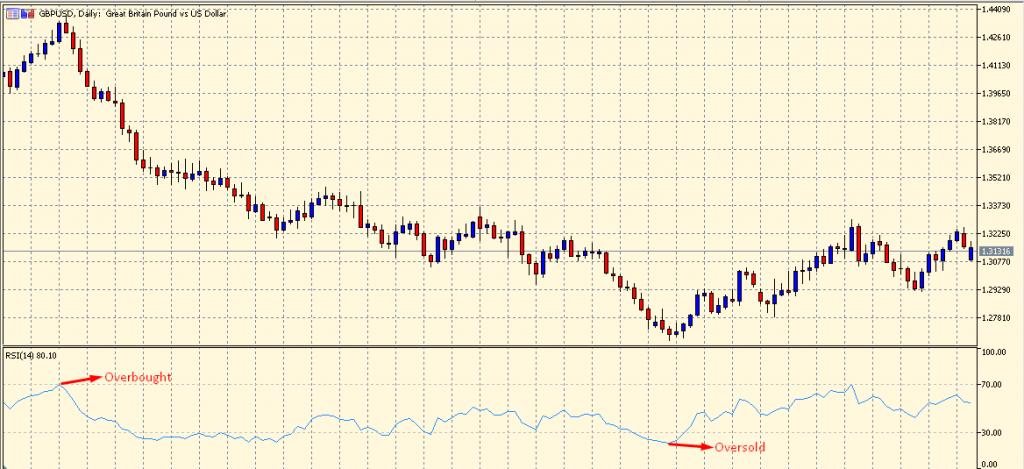 RSI on a chart