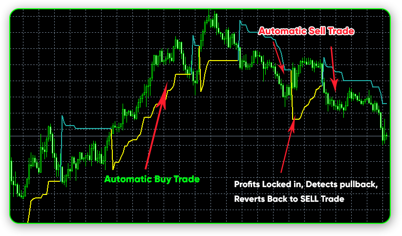 The Skilled Trader Review - Chart Examples