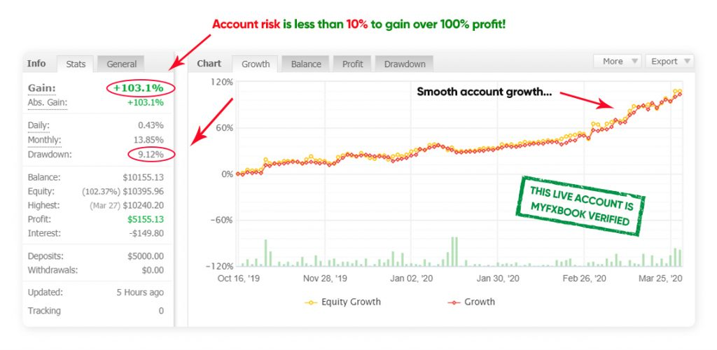 The Skilled Trader Reviews - Myfxbook Screenshot
