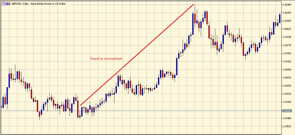 Trend in momentum