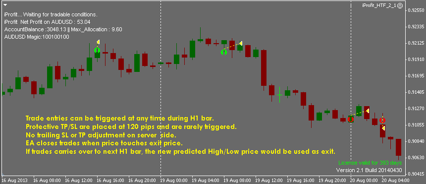 iProfit HFT EA Review - HFT Trading Strategy Chart