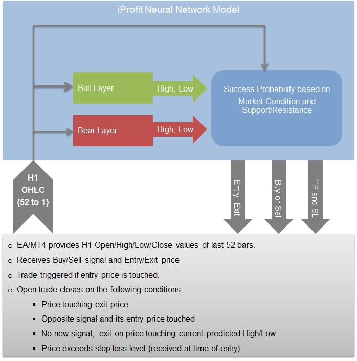 iProfit HFT EA Review - HFT Trading Strategy
