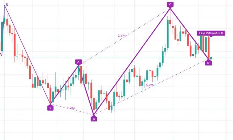 5-0 pattern on a chart