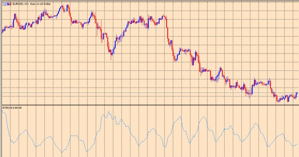 ATR on a chart