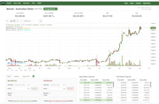 BTC Markets Review Trading Platform