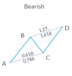 Bearish ABCD pattern