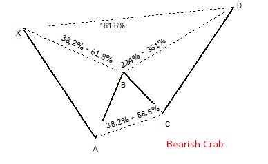 Bearish Crab Pattern