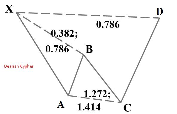 Bearish Cypher Pattern