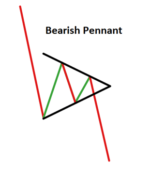 Bearish Pennant Pattern
