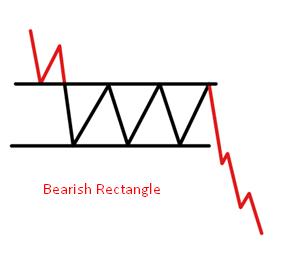 Bearish Rectangle Pattern