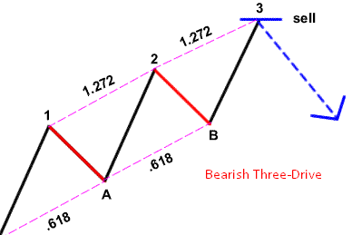 Bearish Three-Drive Pattern