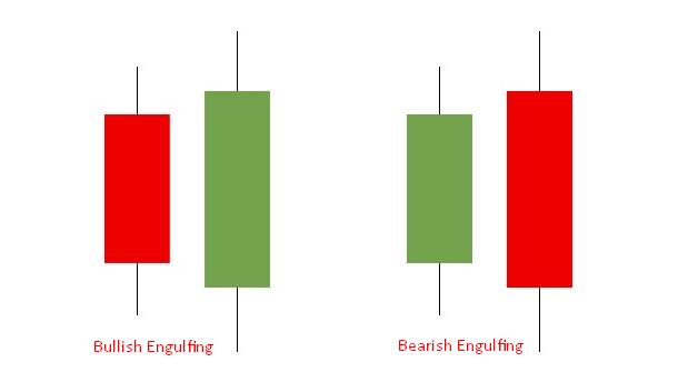Bearish and Bullish Engulfing candlestick pattern