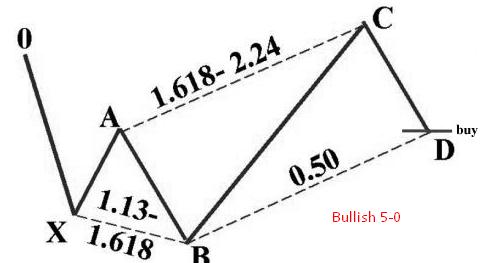 Bullish 5-0 pattern