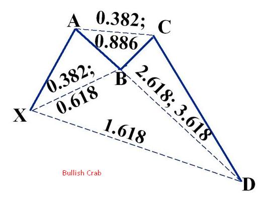 Bullish Crab Pattern