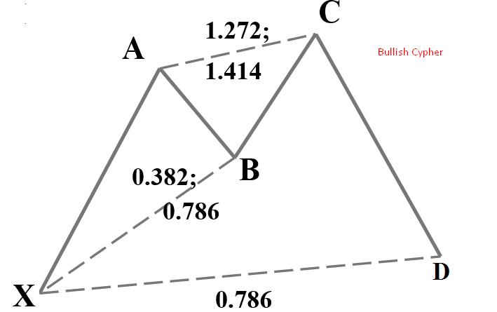 Bullish Cypher Pattern