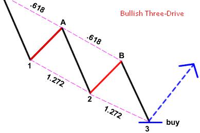Bullish Three-Drive Pattern