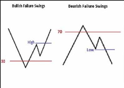 Bullish and Bearish Failure Swings