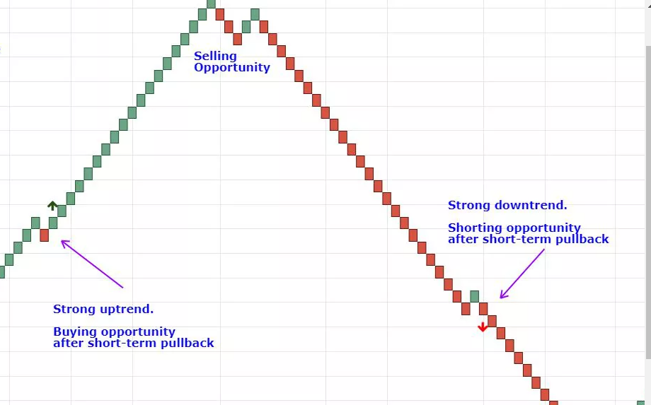 Buying and selling opportunity on the Renko chart