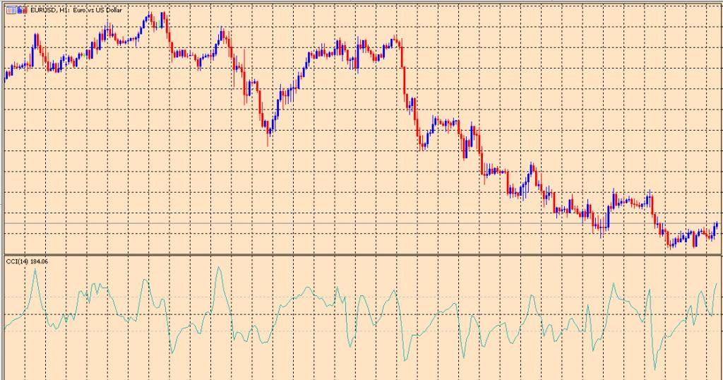 CCI on a chart