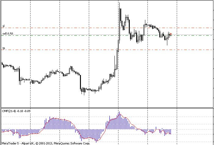 Chaikin Money Flow oscillator on a chart