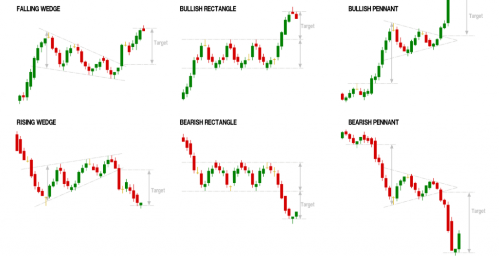Continuation Patterns