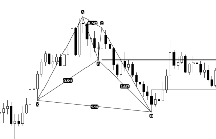Crab pattern on a chart