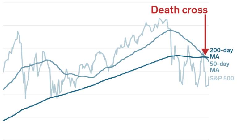 Death Cross on a chart