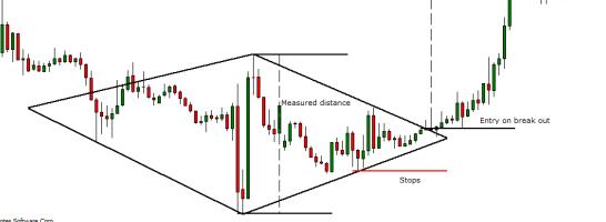 Diamond bottom pattern on a chart