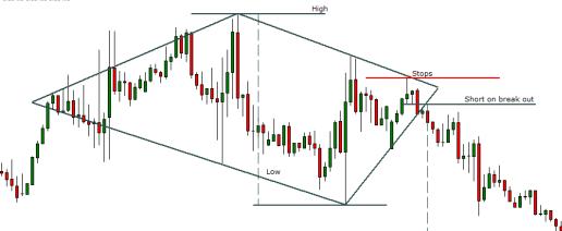 Diamond top pattern on a chart