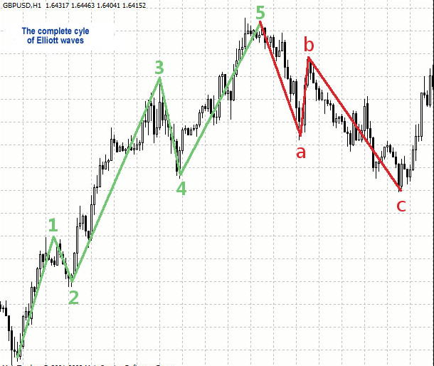 Elliot Wave on a chart