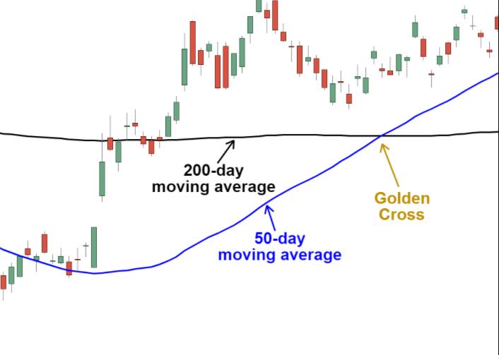 Golden Cross on the chart