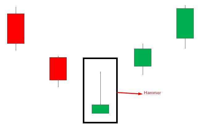 Hammer candlestick patterns