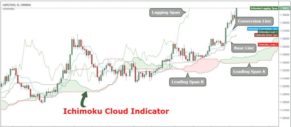 Ichimoku Cloud on the chart