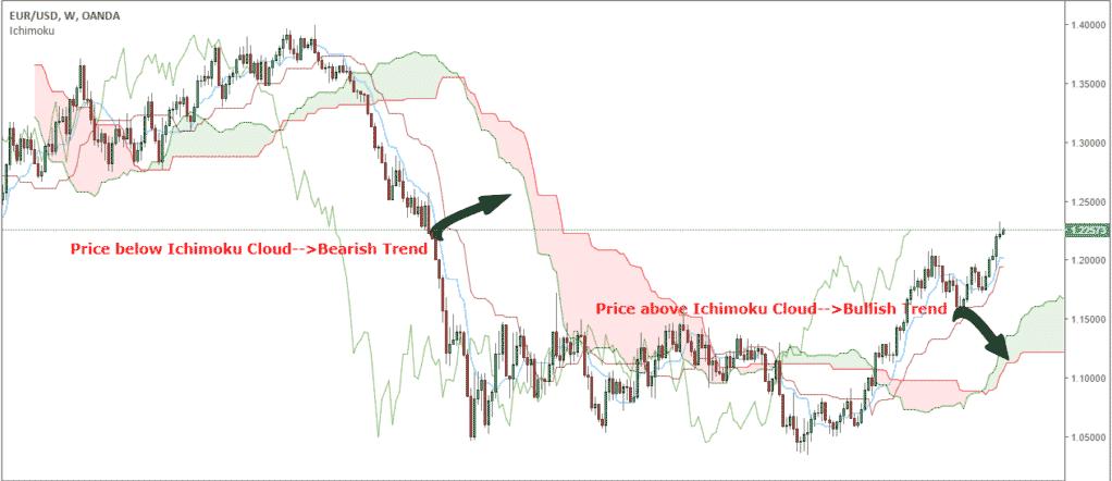 Ichimoku bearish and bullish trend