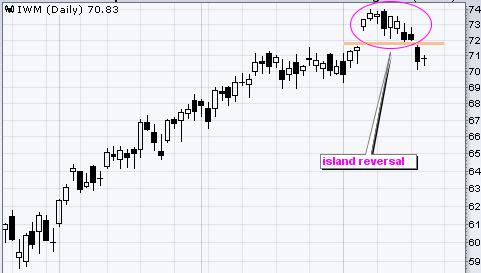 Island pattern on a chart