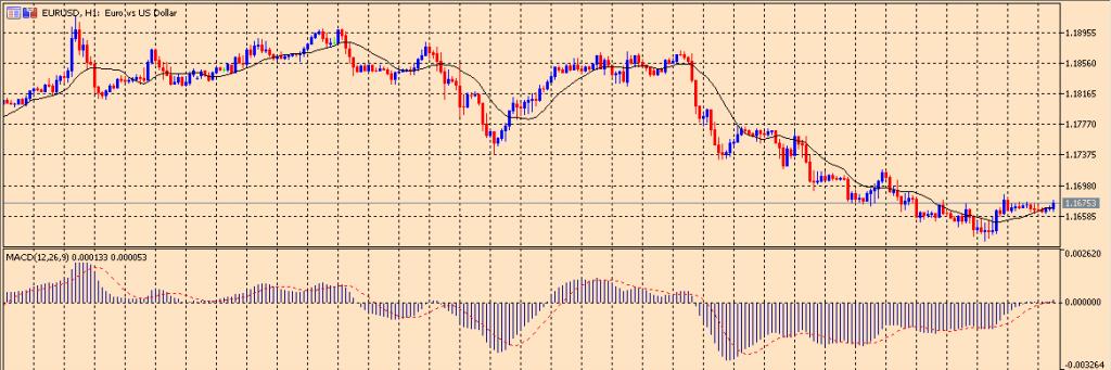 MACD on a chart