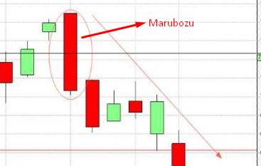 Marubozu pattern on a chart