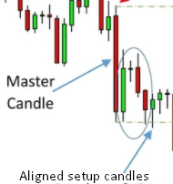 Master Candle pattern on a chart