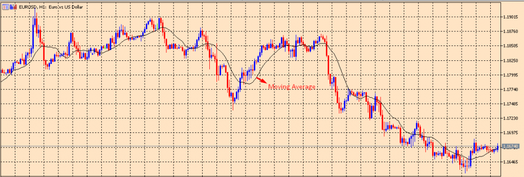 Moving Average on a chart