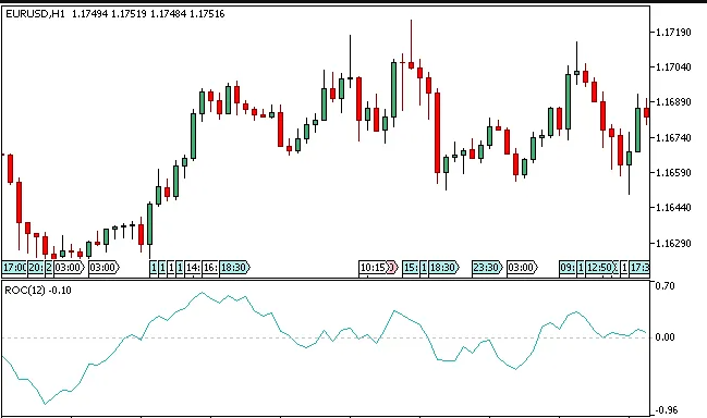 ROC indicator on the chart
