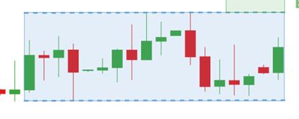 Rectangle pattern on a chart