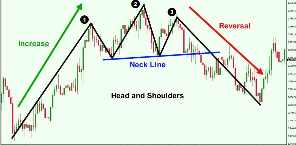 Reversal pattern on a chart