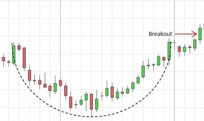 Rounding Bottom on a chart