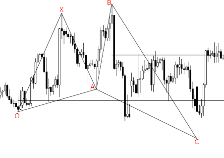 Shark pattern on a chart