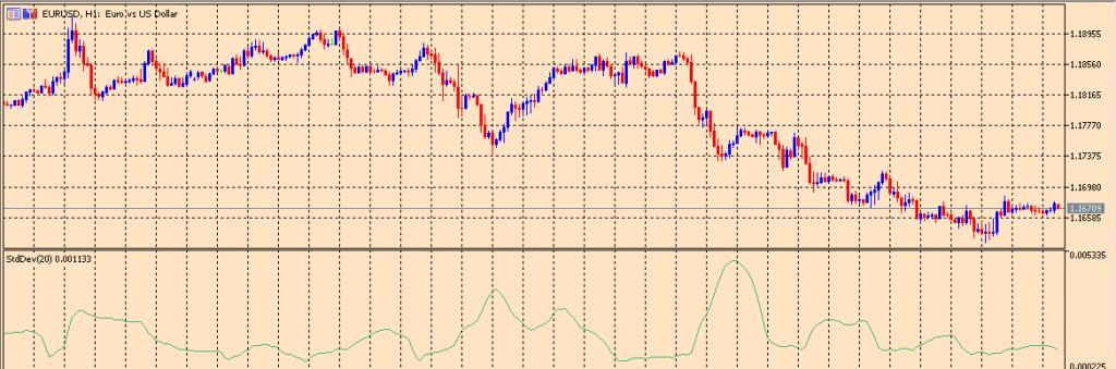 Standard Deviation on a chart