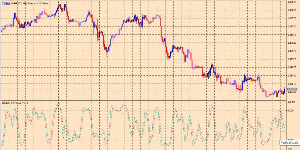 Stochastics on a chart
