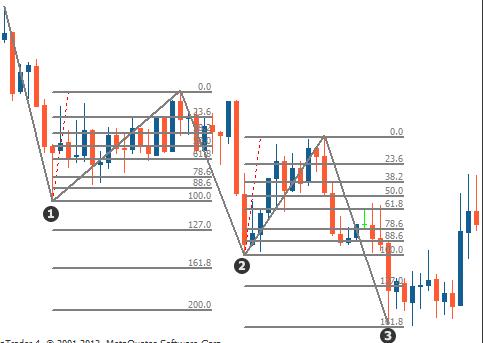 Three-Drive pattern on a chart