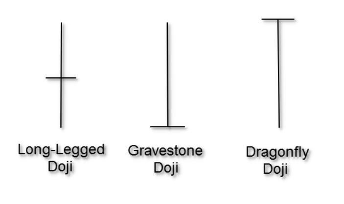 Types of Dojis